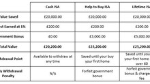 ISAs – So many options but which to choose?