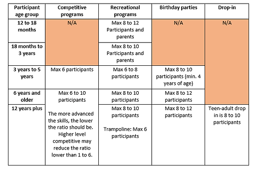 A guideline to see what athlete to coach ratios are.