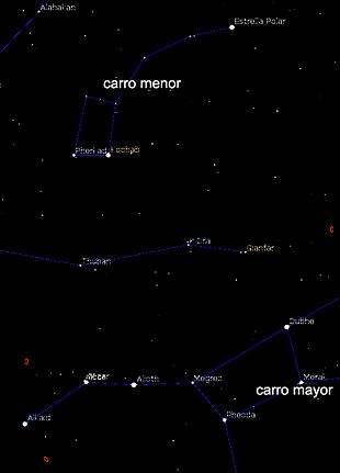 Mapa de la osa mayor y menor.png