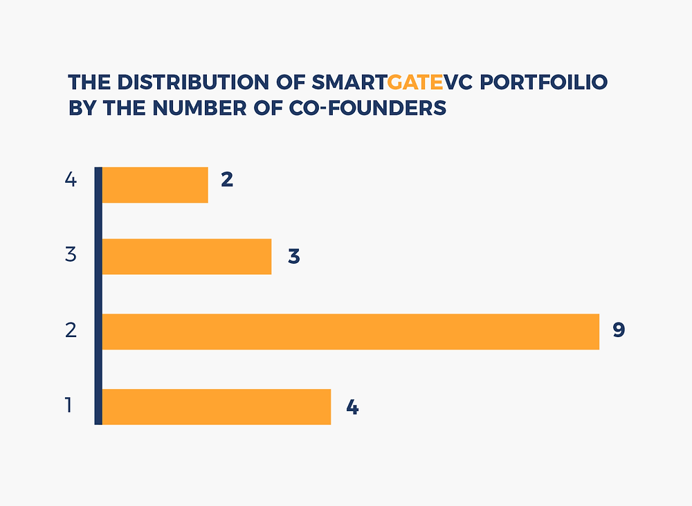 The distribution of SmartGateVC portfolio by the number of co-founders