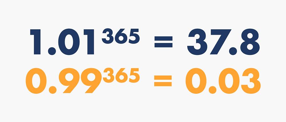 1.01^365 = 37.8 | 0.99^365 = 0.03