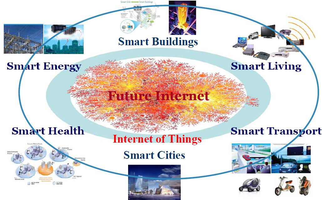 IoT Smart Things