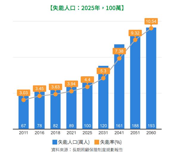 失能人口2025估計