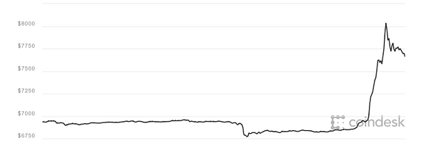 Bitcoin Price Jump April 13 2018 Coindesk