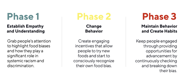Phase 1: establish empathy and understanding. Grab people's attention to highligh food biases and how they play a significant role in systemic racism and discrimination. Phase 2: change behavior. Create engaging incentives that allow people to try new foods and start to conciously recognize their own food bias. Phase 3: Maintain behavior and create habits. Keep people engaged through providing opportunities for advancement by continuously checking and breaking down their bias.