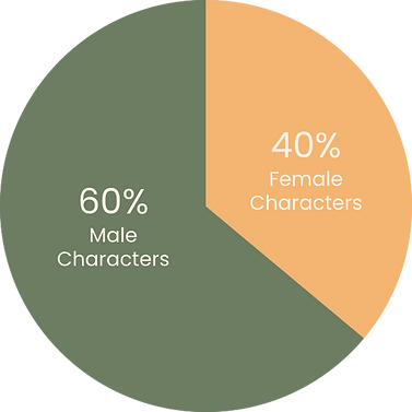 Gender Representation in childrens literature shows 40% female characters and 60% male characters.