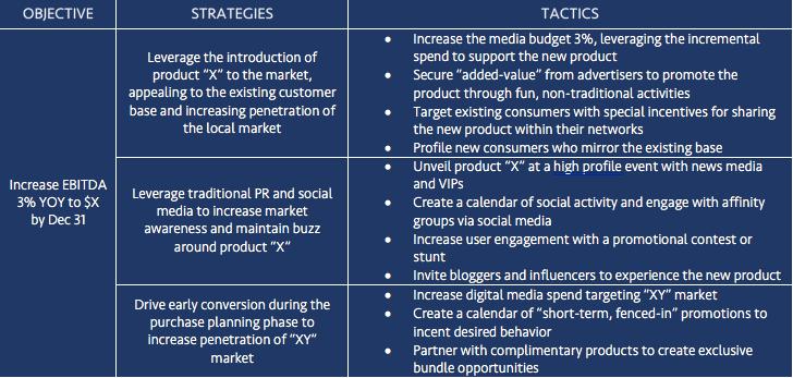 Example Marketing Plan Summary