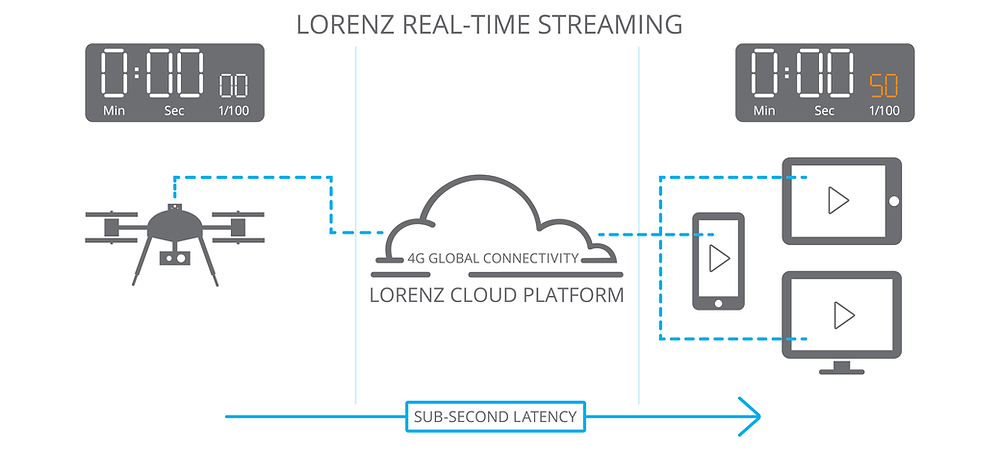 illustration explaining real-time streaming