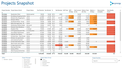Power BI Interactive - Delivery