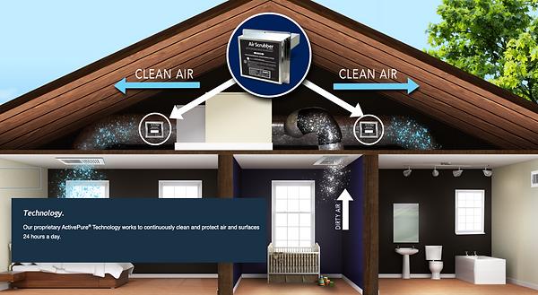AirScrubber ActivePure