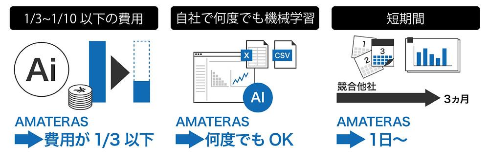 データ自動解析、AI機械学習ツールAMATERASの強み