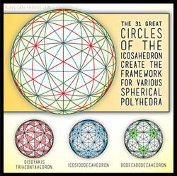 Great circles of the Icosahedron