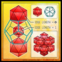 Phi polyhedra relationships
