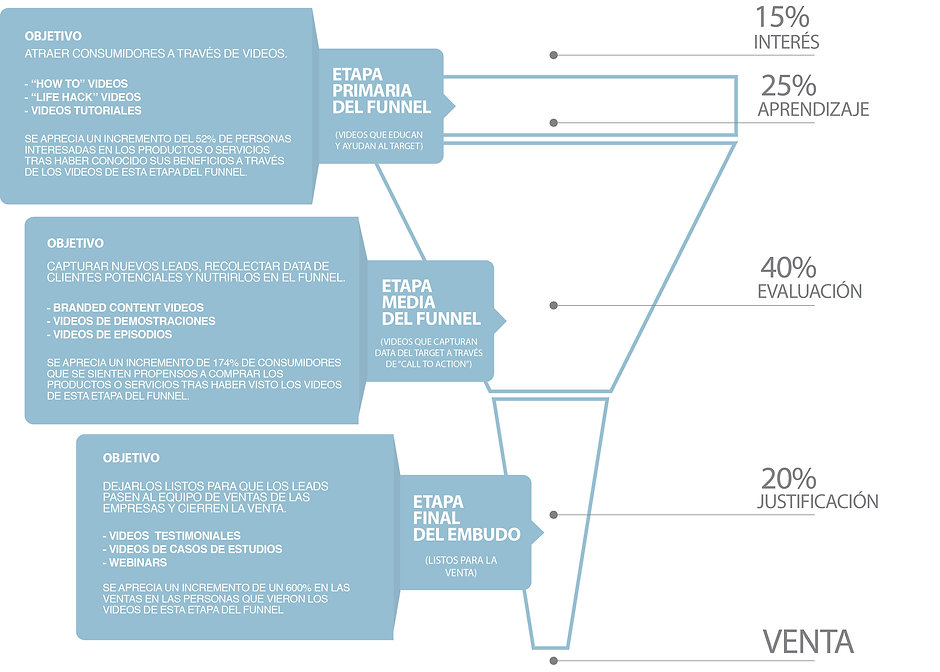 Marketing Funnel - INNOVATION HUB CONSULTING