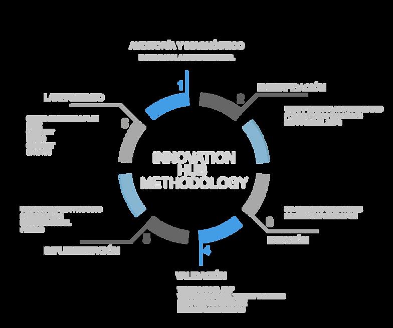 Metodologia de Innovation Hub Consulting