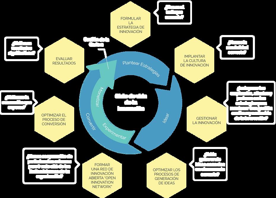 Ciclo de vida de la Innovación Empresarial - INNOVATION HUB CONSULTING