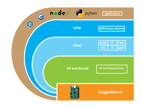 Sensor Interfacing in Linux Using MRAA and UPM Libraries