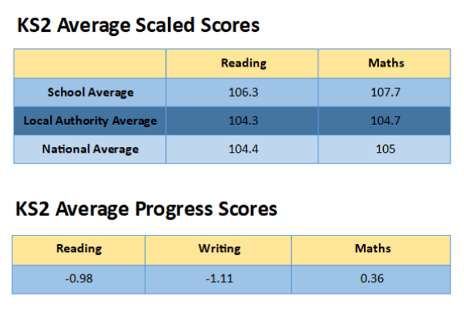 average scores for website 2.png