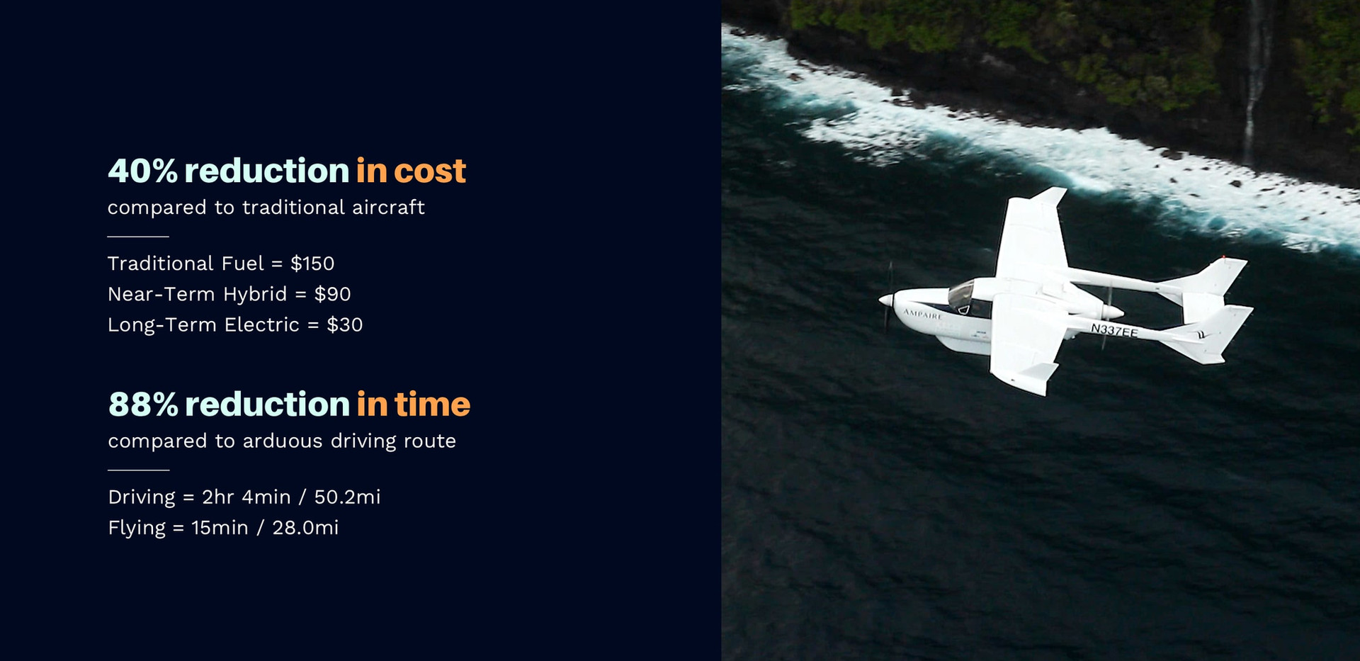 """Photograph of the Electric EEL aircraft flying along Maui's coast. Top text reads """"40% reduction in cost compared to traditional aircraft, traditional fuel = $150, near-term hybrid = $90, long-term electric = $30"""". Bottom text reads """"88% reduction in time compared to arduous driving route, driving = 2 hours and 4 minutes / 50.2 miles, flying = 15 minutes / 28 miles"""""""