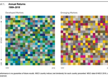 The Randomness of Global Equity Returns