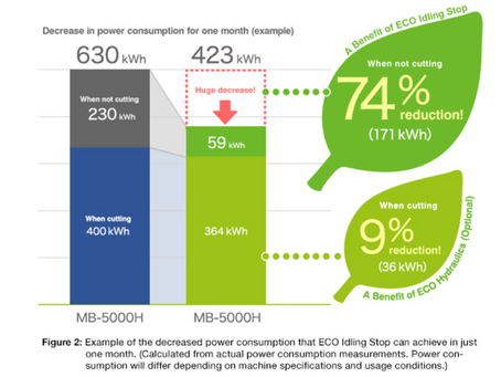 2018 Energy Consumption and Manufacturing