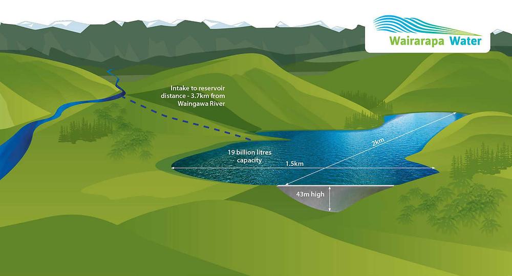 wairarapa water irrigation wakamoekau