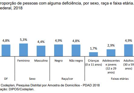População brasiliense tem 4,8% de pessoas com alguma deficiência