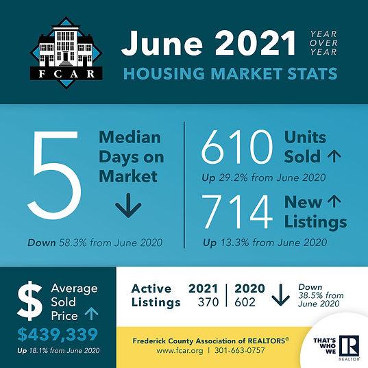 FredCo-Housing-Stats-0621.jpg