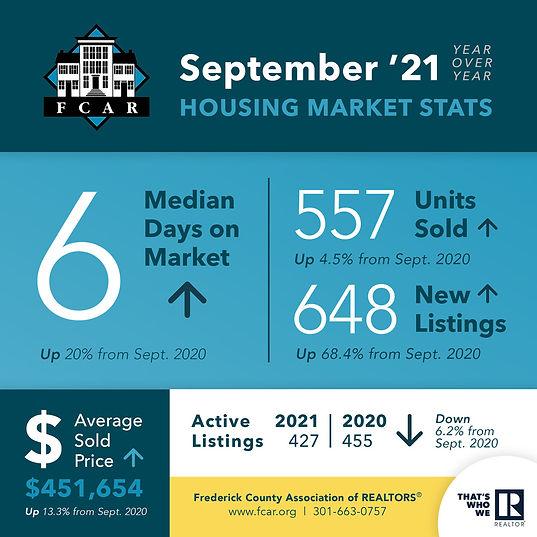 FredCo-Housing-Stats-0921.jpg