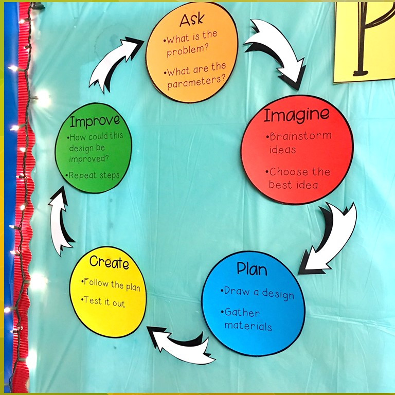 5 steps of the engineering process bulletin board display