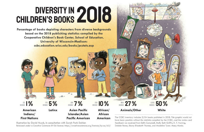 Bring in Diverse Books to your Classroom