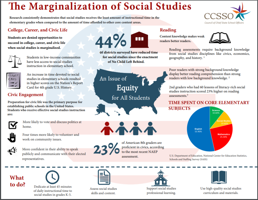 The marginalization of social studies in elementary grades