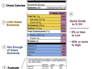 Food Labels are confusing!