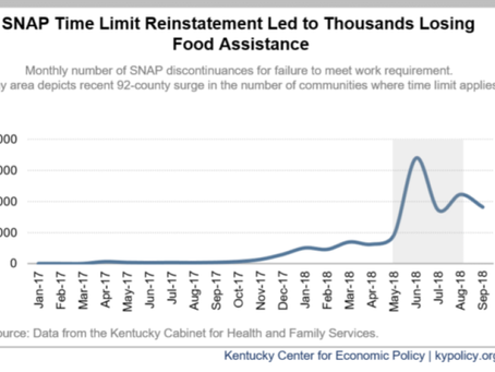 SNAP Time Limits Harm Underpaid, Underemployed Kentuckians