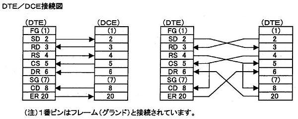 DTE_DCE.jpg
