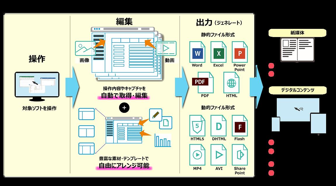 DoJo機能説明図.png