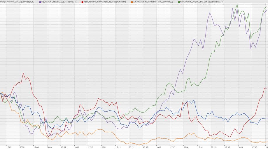 Vermögensverwaltung München: Warren Buffetts Value Investing