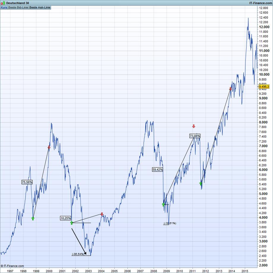 Mit Market Timing den Index schlagen - Alpha Renditen sind möglich