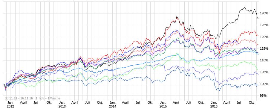 Mogelpackung Aktienfonds - Closet Index Tracking