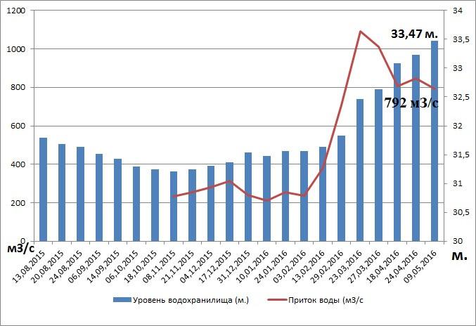График составлен по данным Донского бассейнового водного управления