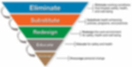 Total Worker Health hierarchy of control