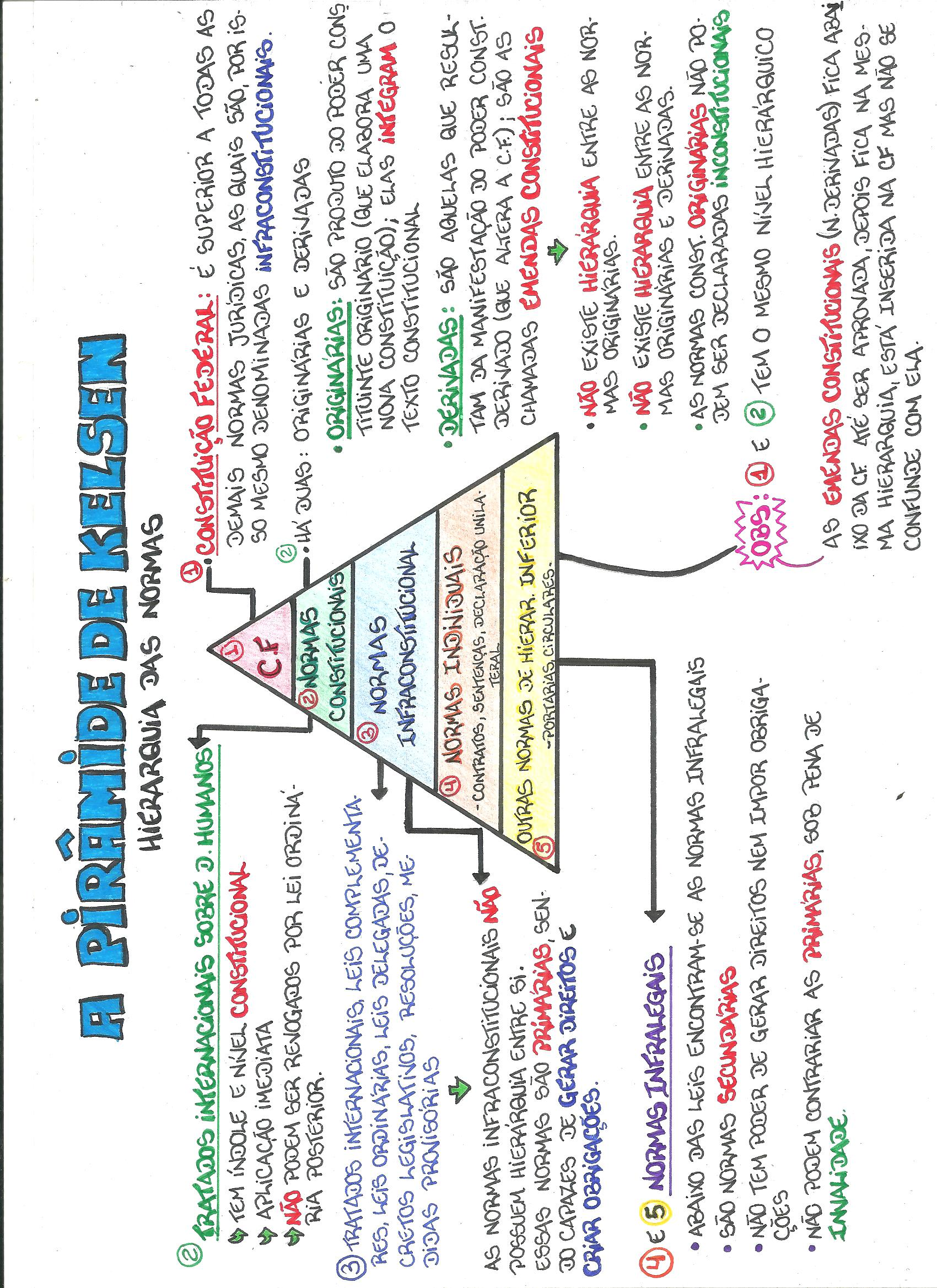 mapas mentais carreiras policiais pdf