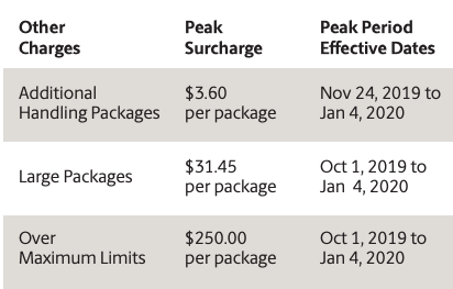 UPS Discontinues Holiday Surcharges For 2019