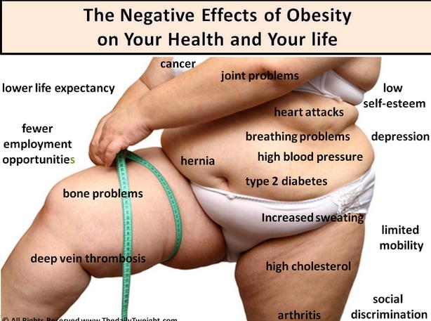 The dangers of overweight in easy to understand diagram