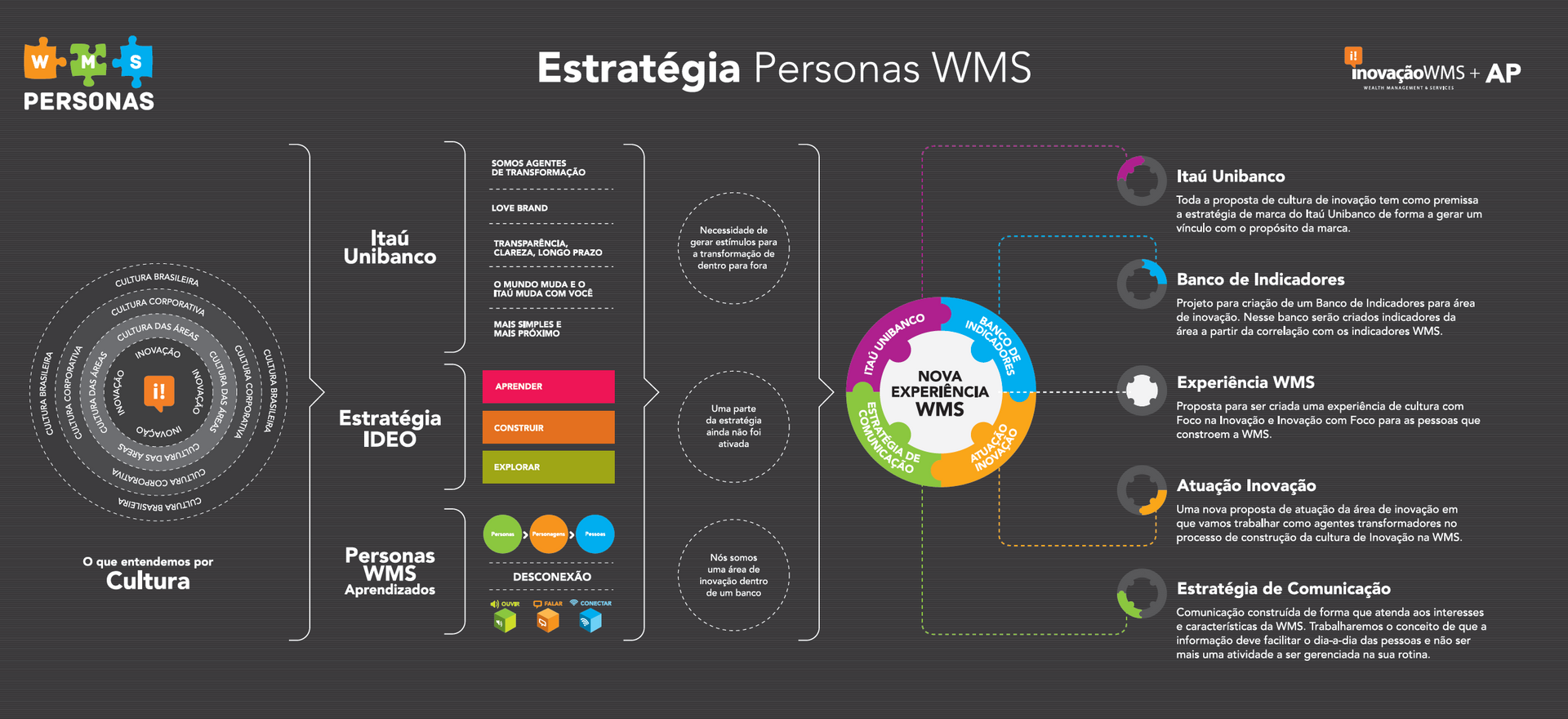 PERSONAS Project