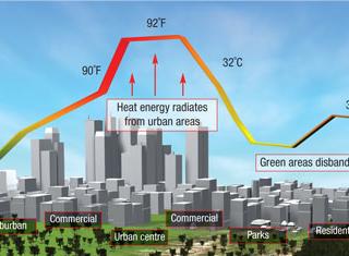 Downtown heat batteries