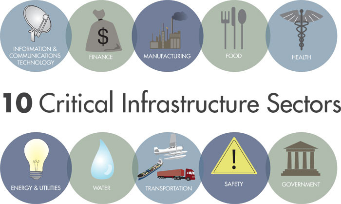 10 Critical Infrastructure Sectors