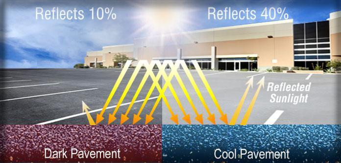 Solar reflection of dark and light pavement