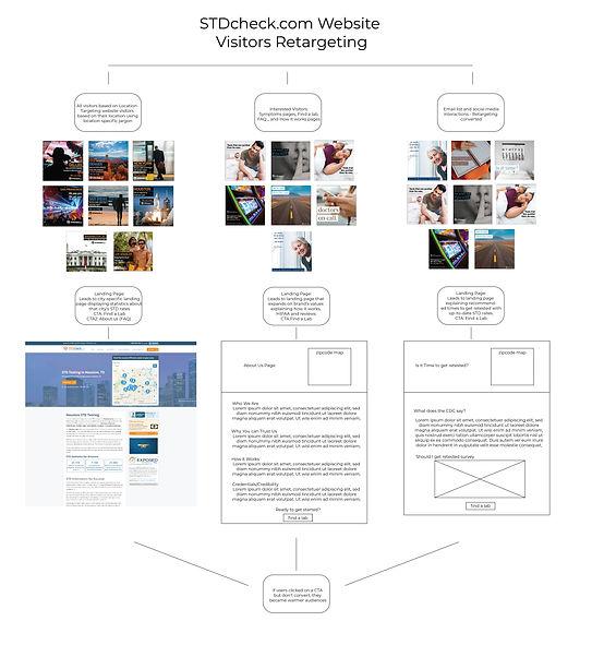 STDcheck retargeting-01.jpg