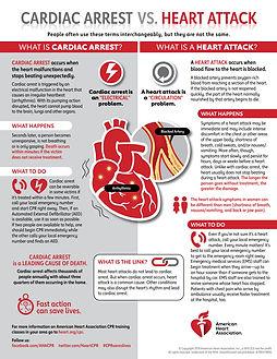 Cardiac Arrest vs Heart Attack 2019.jpg